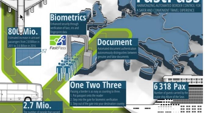 EU-Innenministerien fordern weltweite Biometrie-Datenbank in Estland